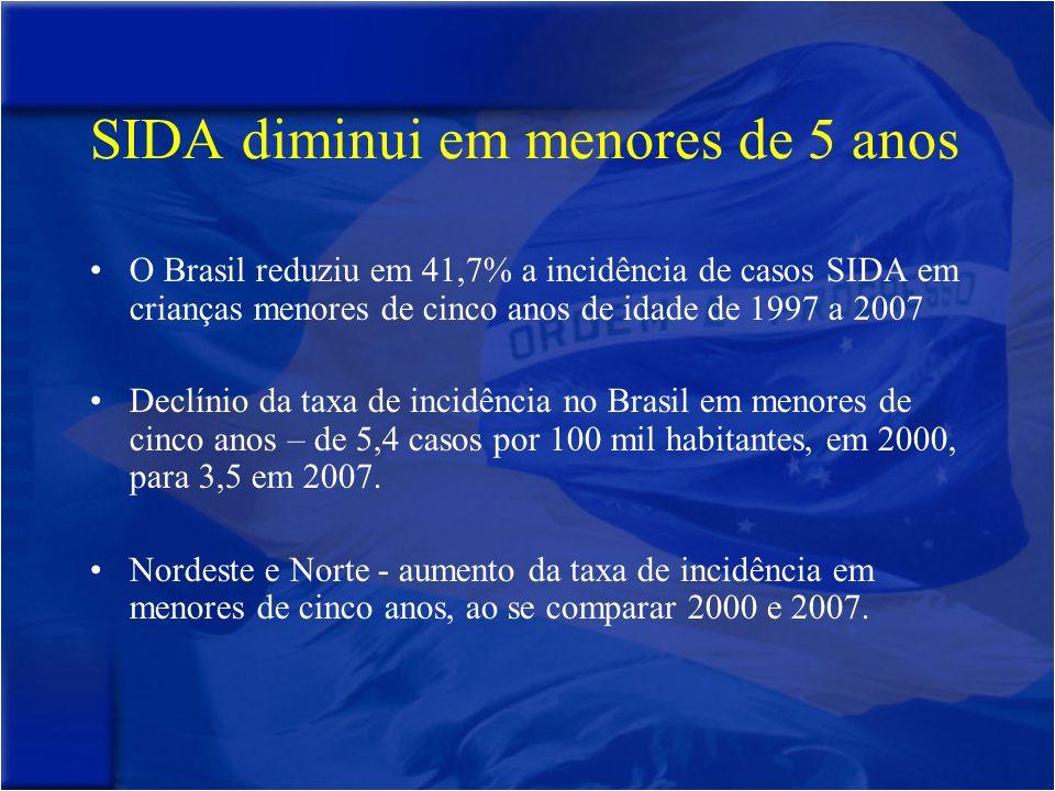 O Brasil reduziu em 41,7% a incidência de casos SIDA em crianças menores de cinco anos de idade de 1997 a 2007 Declínio da taxa de incidência no Brasil em menores de cinco anos – de 5,4 casos por 100 mil habitantes, em 2000, para 3,5 em 2007.