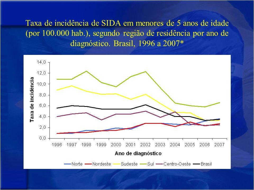 Taxa de incidência de SIDA em menores de 5 anos de idade (por 100.000 hab.), segundo região de residência por ano de diagnóstico.