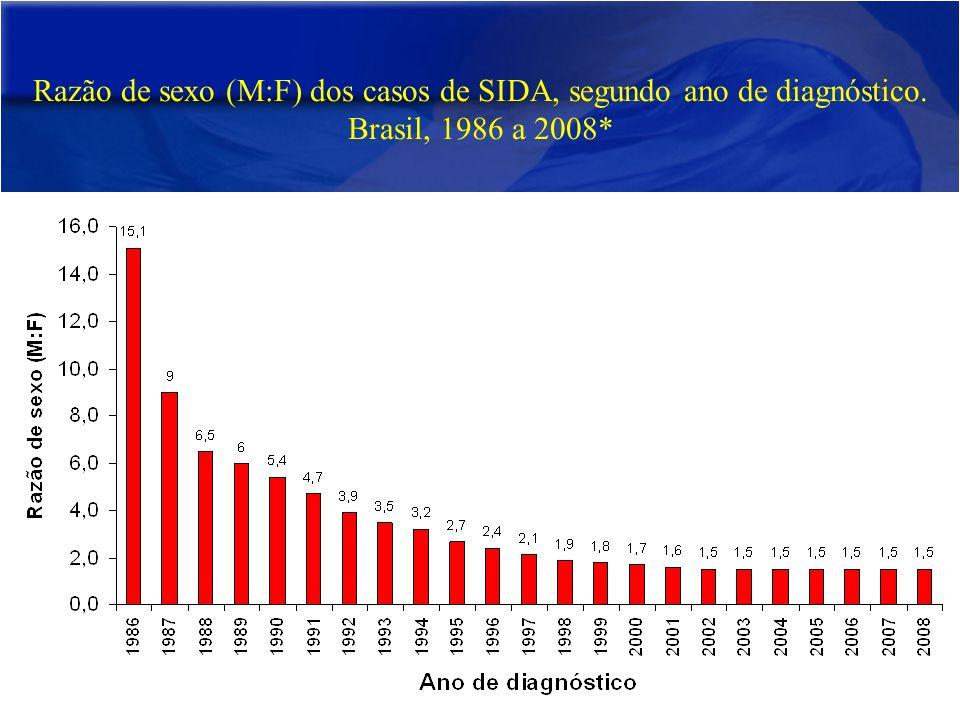 Razão de sexo (M:F) dos casos de SIDA, segundo ano de diagnóstico. Brasil, 1986 a 2008*