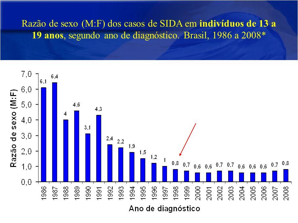 Casos de SIDA (número e percentual) notificados no SINAN na categoria de exposição transmissão vertical, segundo idade por ano de diagnóstico.