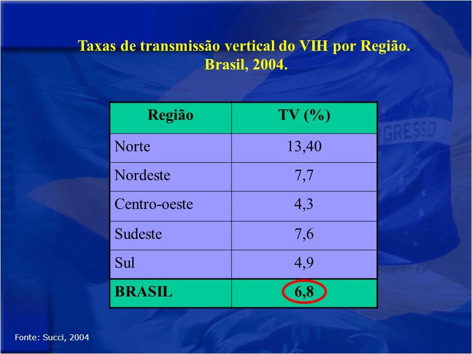 Taxas de transmissão vertical do VIH por Região..Brasil, 2004.