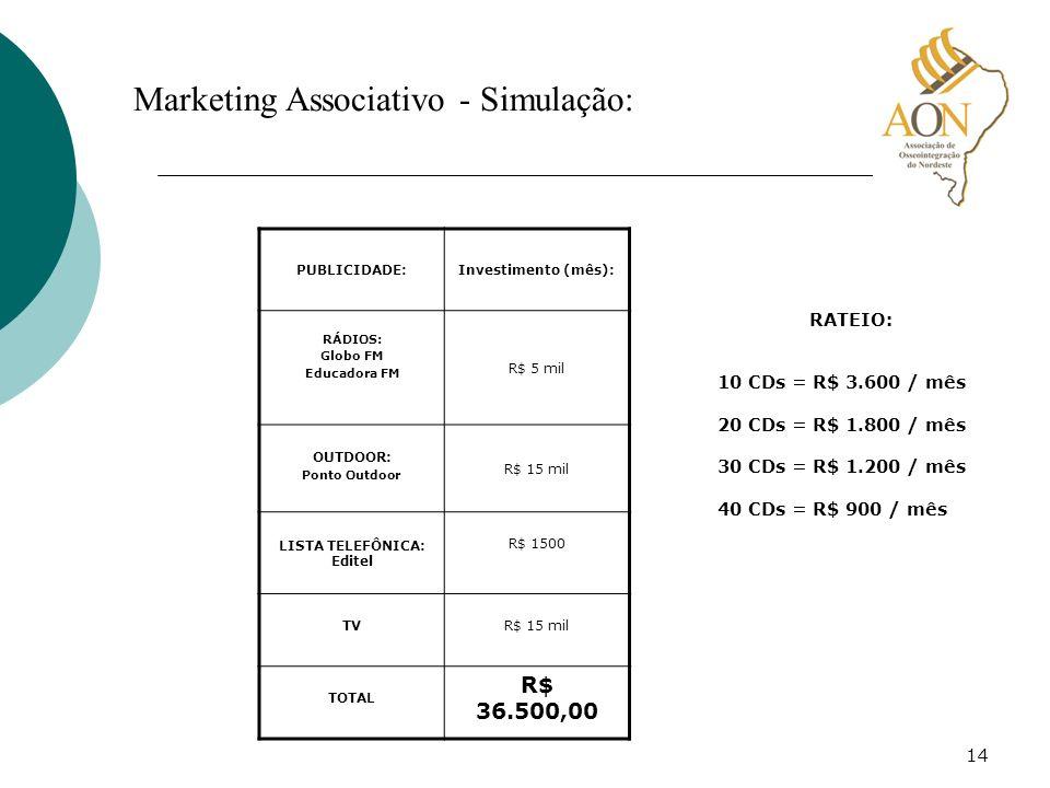 14 Marketing Associativo - Simulação: PUBLICIDADE:Investimento (mês): RÁDIOS: Globo FM Educadora FM R$ 5 mil OUTDOOR: Ponto Outdoor R$ 15 mil LISTA TE