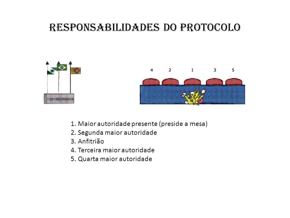 responsabilidades do protocolo 1. Maior autoridade presente (preside a mesa) 2. Segunda maior autoridade 3. Anfitrião 4. Terceira maior autoridade 5.