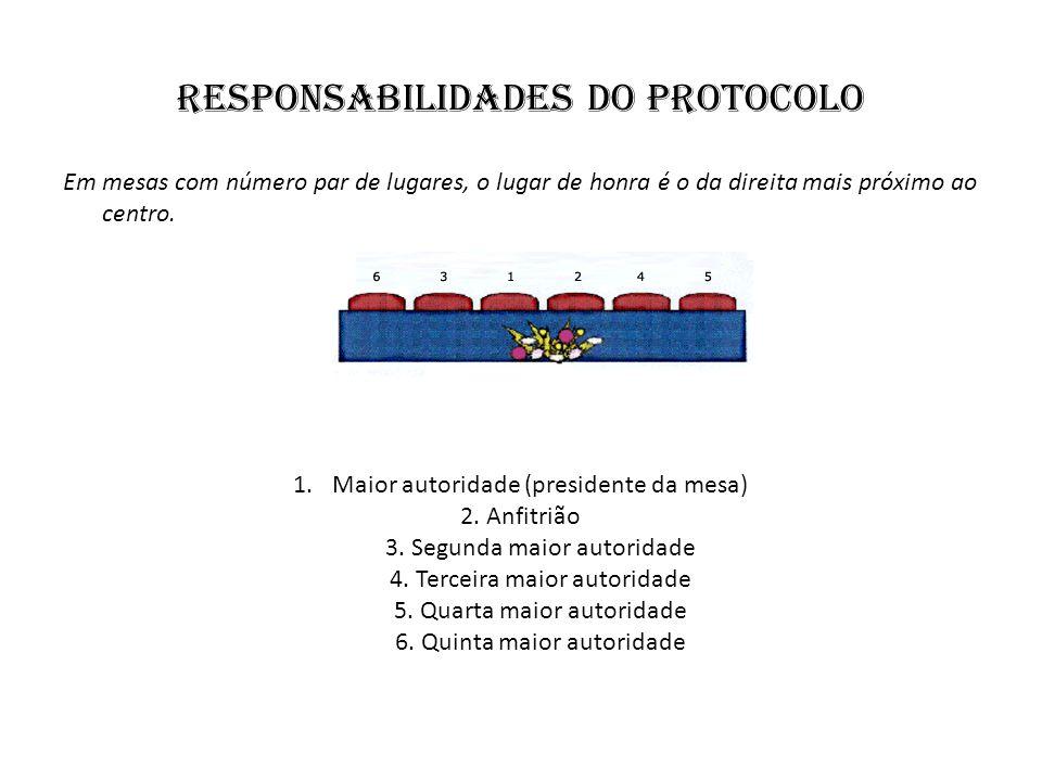 responsabilidades do protocolo Em mesas com número par de lugares, o lugar de honra é o da direita mais próximo ao centro. 1.Maior autoridade (preside