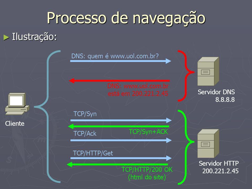 Processo de navegação Ilustração: Ilustração: Cliente Servidor DNS 8.8.8.8 Servidor HTTP 200.221.2.45 DNS: quem é www.uol.com.br? DNS: www.uol.com.br