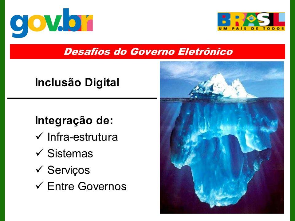 Desafios do Governo Eletrônico Integração de: Infra-estrutura Sistemas Serviços Entre Governos Inclusão Digital