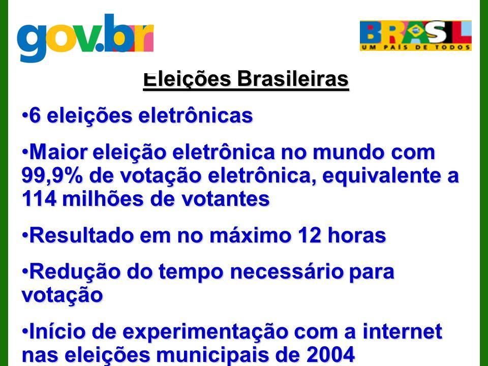 Eleições Brasileiras 6 eleições eletrônicas6 eleições eletrônicas Maior eleição eletrônica no mundo com 99,9% de votação eletrônica, equivalente a 114 milhões de votantesMaior eleição eletrônica no mundo com 99,9% de votação eletrônica, equivalente a 114 milhões de votantes Resultado em no máximo 12 horasResultado em no máximo 12 horas Redução do tempo necessário para votaçãoRedução do tempo necessário para votação Início de experimentação com a internet nas eleições municipais de 2004Início de experimentação com a internet nas eleições municipais de 2004