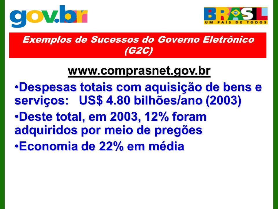 Exemplos de Sucessos do Governo Eletrônico (G2C) www.comprasnet.gov.br Despesas totais com aquisição de bens e serviços: US$ 4.80 bilhões/ano (2003)Despesas totais com aquisição de bens e serviços: US$ 4.80 bilhões/ano (2003) Deste total, em 2003, 12% foram adquiridos por meio de pregõesDeste total, em 2003, 12% foram adquiridos por meio de pregões Economia de 22% em médiaEconomia de 22% em média