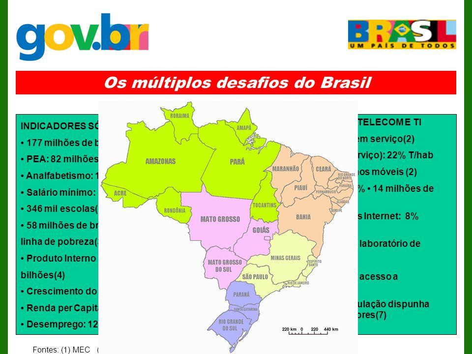 Os múltiplos desafios do Brasil INDICADORES SÓCIO -ECONÔMICOS 177 milhões de brasileiros(4) PEA: 82 milhões(5) Analfabetismo: 12,8%(6) Salário mínimo: US$ 83/mês(4) 346 mil escolas(1), 146 alunos/escola 58 milhões de brasileiros abaixo da linha de pobreza(3) Produto Interno Bruto: US$ 450 bilhões(4) Crescimento do PIB em 2003: 0.2%(4) Renda per Capita: US$2,542 (4) Desemprego: 12,4%(4) INDICADORES DE TELECOM E TI 39 milhões de linhas em serviço(2) Teledensidade (em serviço): 22% T/hab 40 milhões de aparelhos móveis (2) Penetração móvel: 22% 14 milhões de usuários de internet (2) 14 milhões de usuários Internet: 8% população brasileira(7) 36% das escolas com laboratório de informática(7) 16% das escolas com acesso a internet(7) Em 2001: 13% da população dispunha de acesso a computadores(7) Fontes: (1) MEC (2) ANATEL (3) PNUD (4) IBGE (5) PNAD/IBGE (6) PNAD (7) FGV