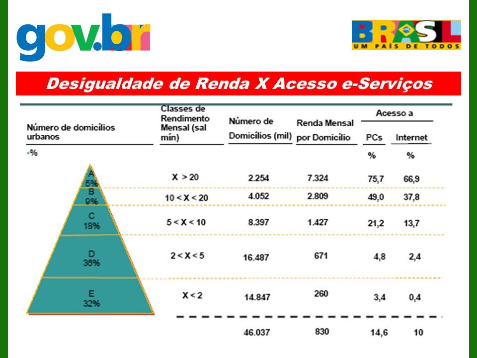 Desigualdade de Renda X Acesso e-Serviços