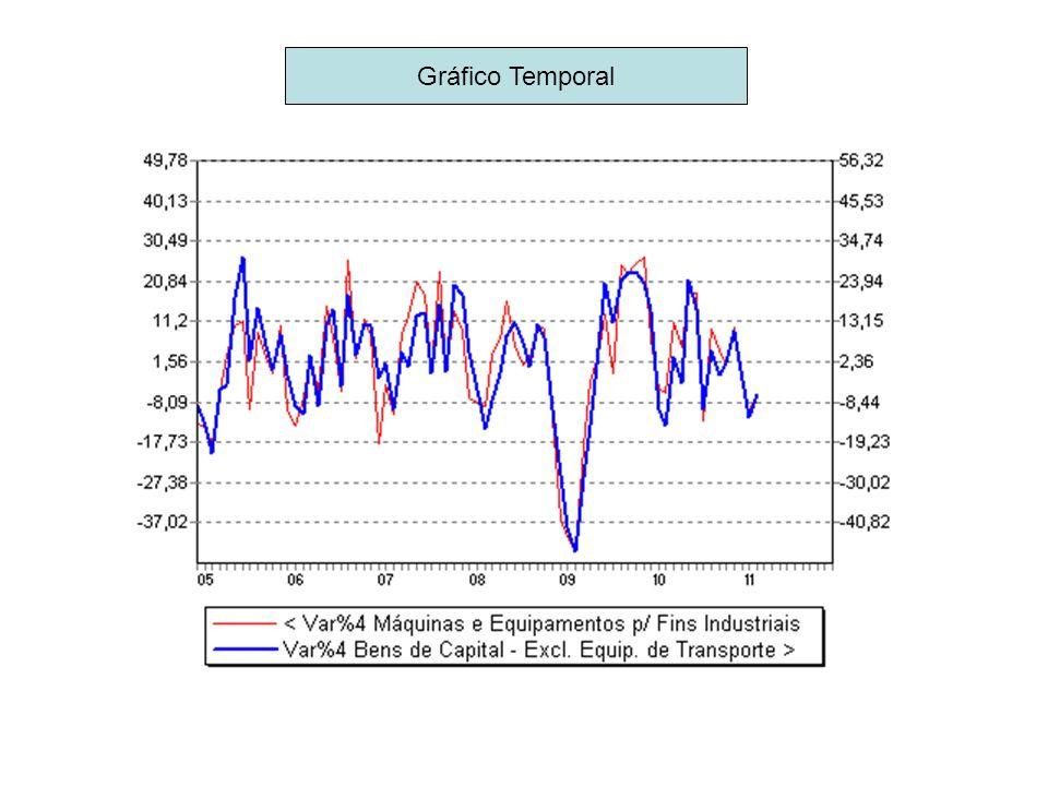 Gráfico Temporal