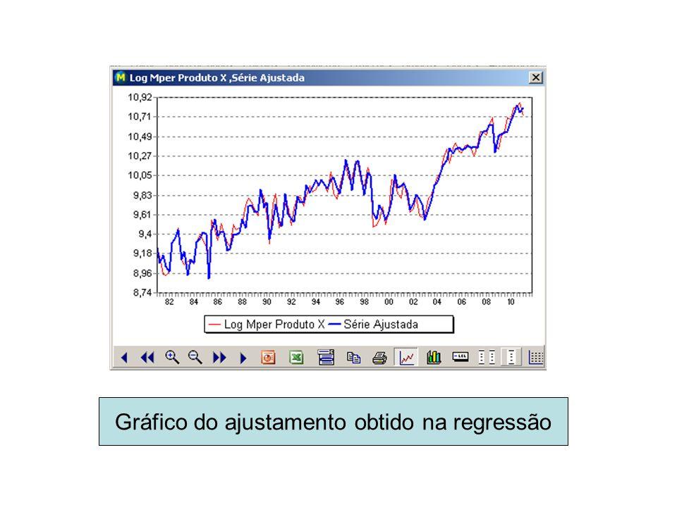 Gráfico do ajustamento obtido na regressão