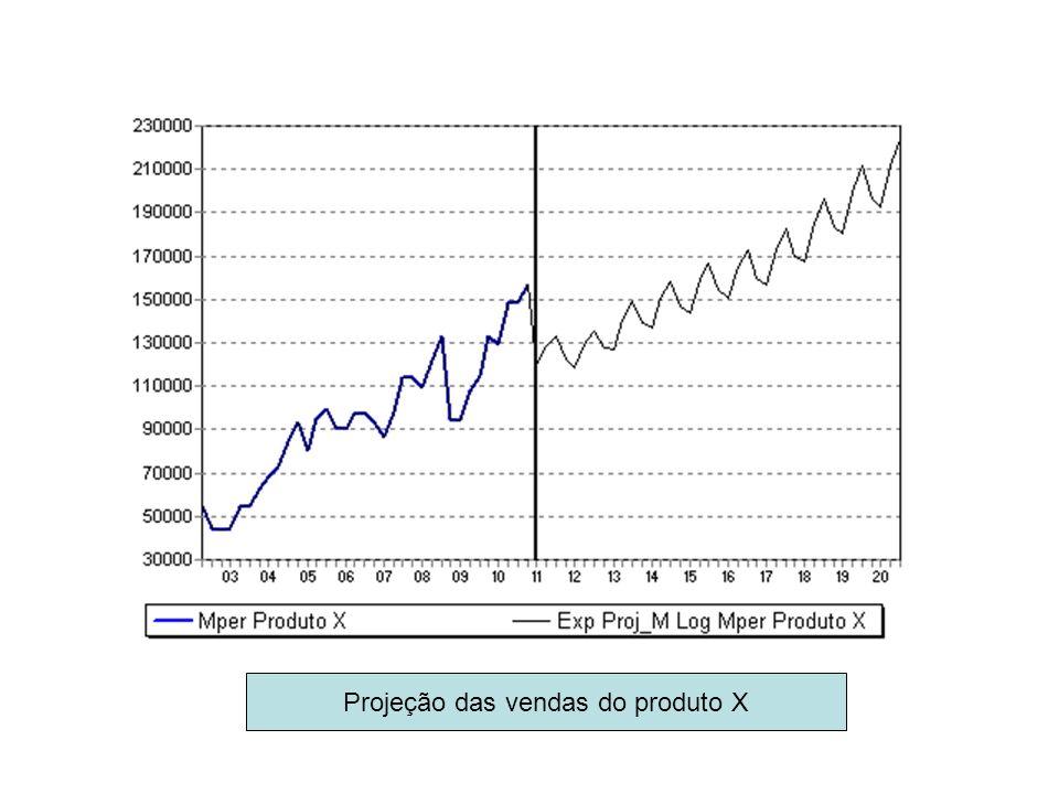 Projeção das vendas do produto X