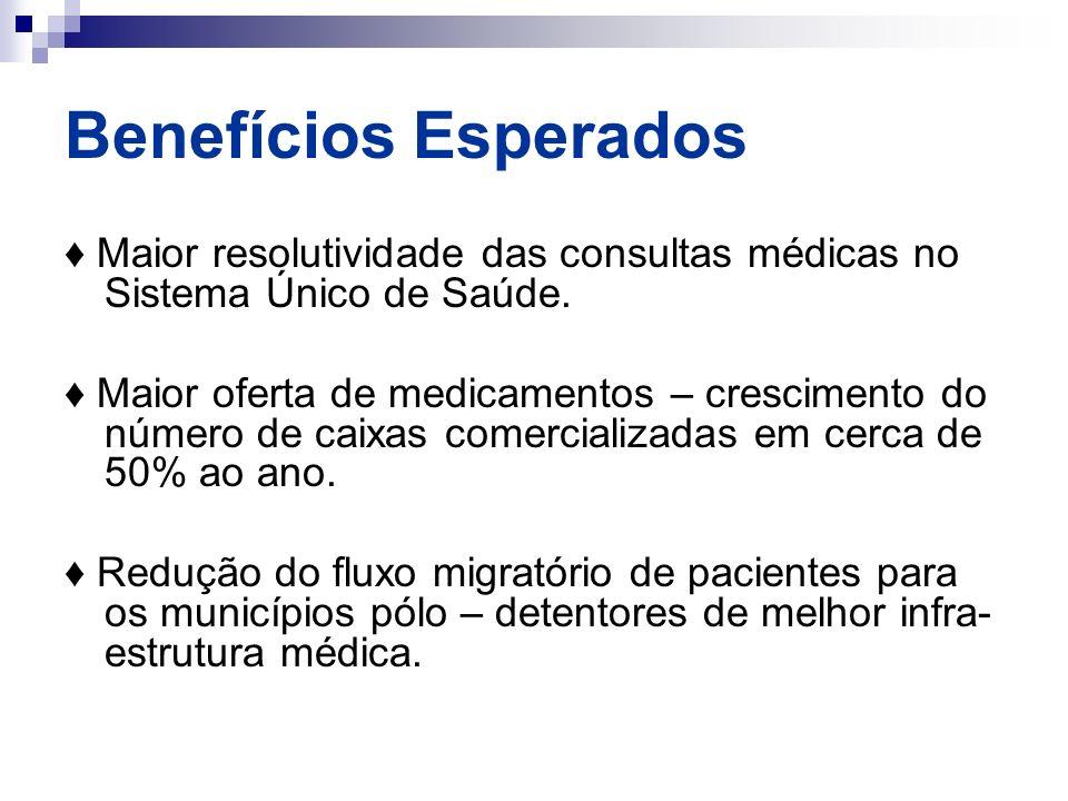 Benefícios Esperados Maior resolutividade das consultas médicas no Sistema Único de Saúde. Maior oferta de medicamentos – crescimento do número de cai