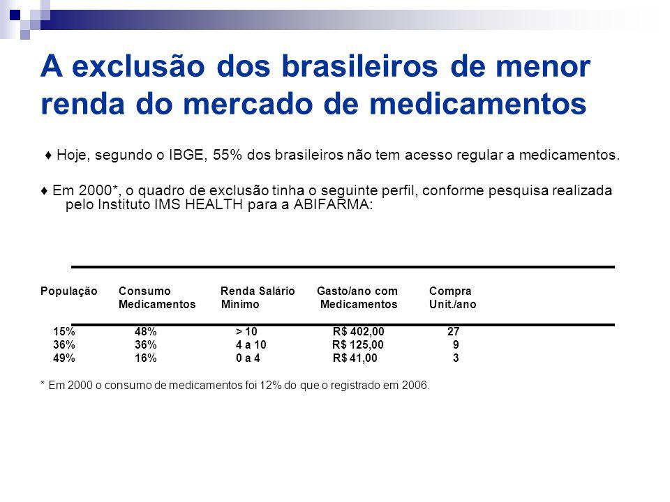 A exclusão dos brasileiros de menor renda do mercado de medicamentos Hoje, segundo o IBGE, 55% dos brasileiros não tem acesso regular a medicamentos.