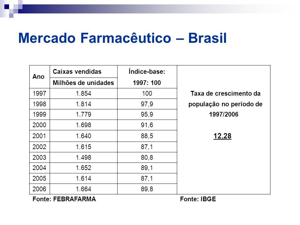 Mercado Farmacêutico – Brasil Ano Caixas vendidasÍndice-base: Milhões de unidades1997: 100 19971.854100 Taxa de crescimento da 19981.81497,9 população