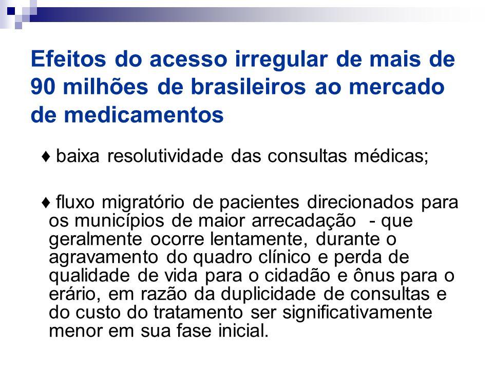Efeitos do acesso irregular de mais de 90 milhões de brasileiros ao mercado de medicamentos baixa resolutividade das consultas médicas; fluxo migratór