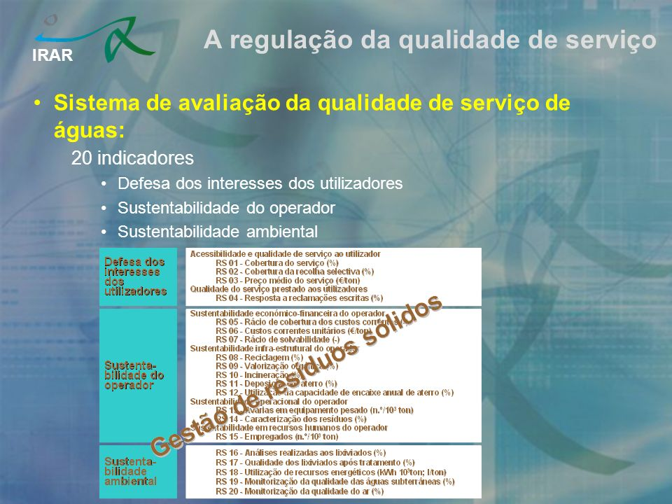 IRAR A regulação da qualidade de serviço Sistema de avaliação da qualidade de serviço de águas: 20 indicadores Defesa dos interesses dos utilizadores Sustentabilidade do operador Sustentabilidade ambiental
