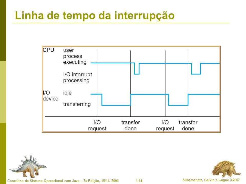 1.14 Silberschatz, Galvin e Gagne ©2007 Conceitos de Sistema Operacional com Java – 7a Edição, 15/11/ 2006 Linha de tempo da interrupção