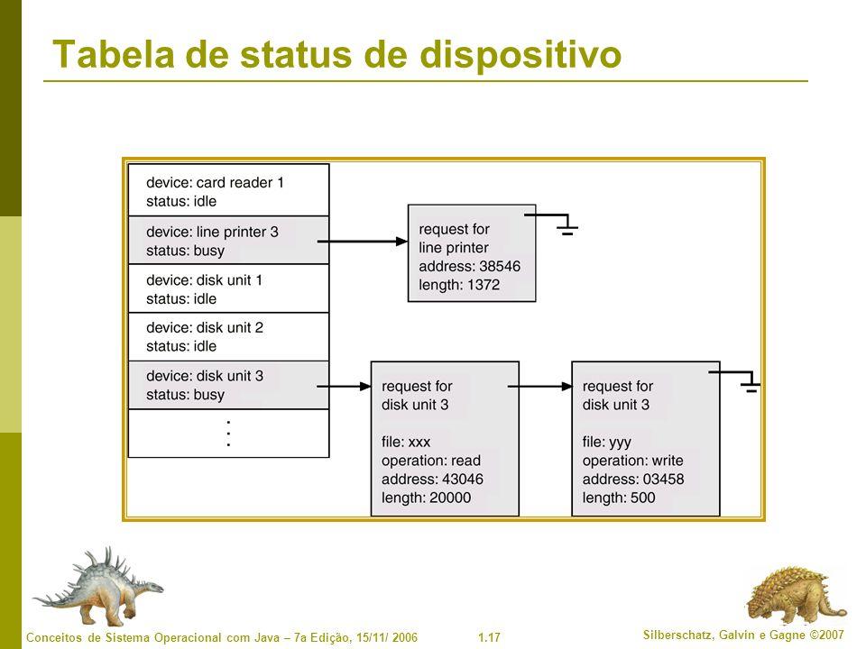1.17 Silberschatz, Galvin e Gagne ©2007 Conceitos de Sistema Operacional com Java – 7a Edição, 15/11/ 2006 Tabela de status de dispositivo