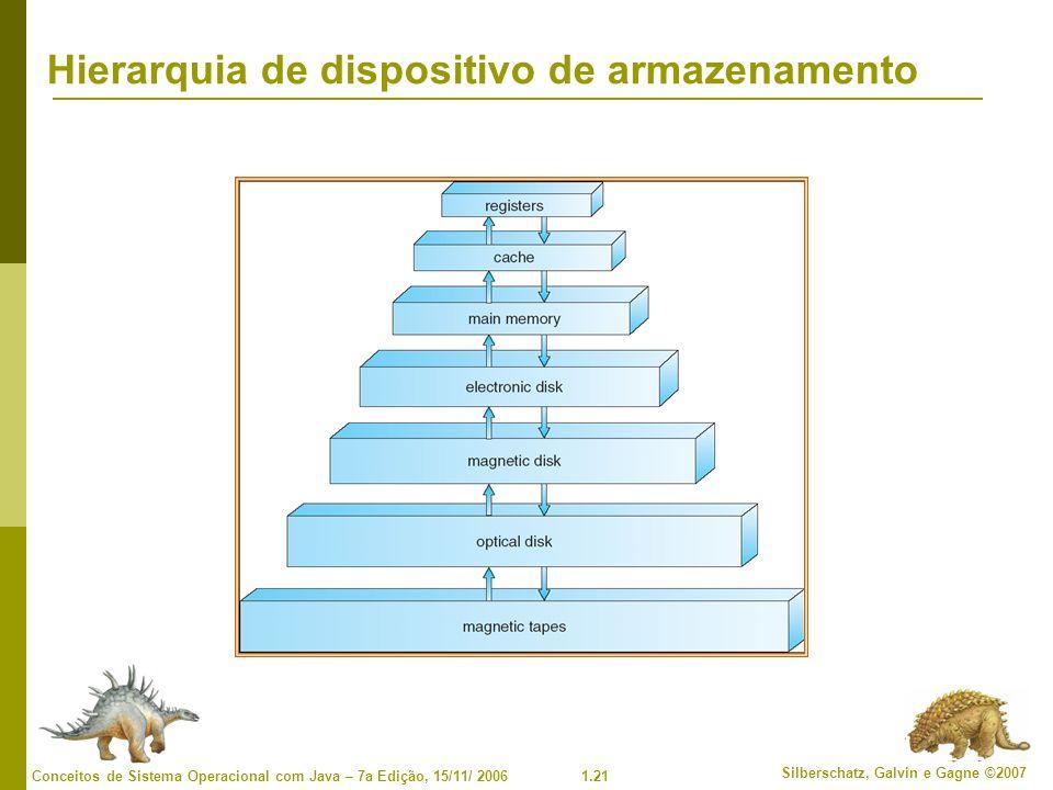 1.21 Silberschatz, Galvin e Gagne ©2007 Conceitos de Sistema Operacional com Java – 7a Edição, 15/11/ 2006 Hierarquia de dispositivo de armazenamento