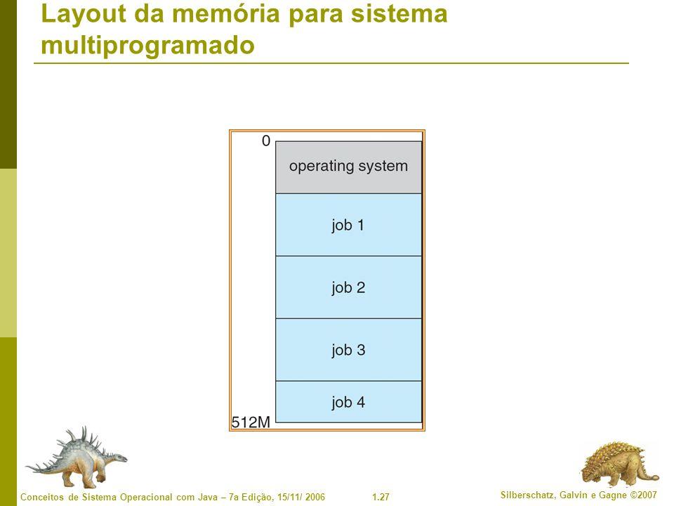 1.27 Silberschatz, Galvin e Gagne ©2007 Conceitos de Sistema Operacional com Java – 7a Edição, 15/11/ 2006 Layout da memória para sistema multiprogramado