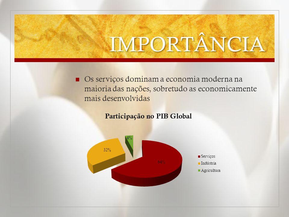 IMPORTÂNCIA Os serviços dominam a economia moderna na maioria das nações, sobretudo as economicamente mais desenvolvidas