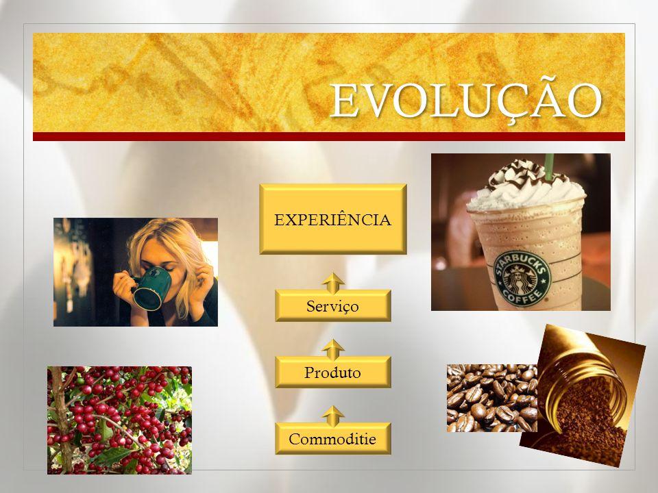 EVOLUÇÃO Produto Commoditie Serviço EXPERIÊNCIA