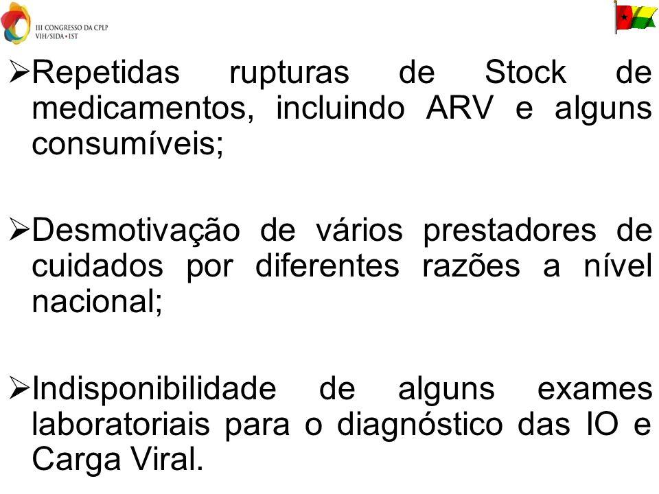 Repetidas rupturas de Stock de medicamentos, incluindo ARV e alguns consumíveis; Desmotivação de vários prestadores de cuidados por diferentes razões a nível nacional; Indisponibilidade de alguns exames laboratoriais para o diagnóstico das IO e Carga Viral.