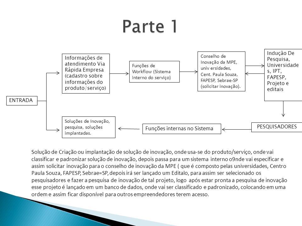 ENTRADA Informações de atendimento Via Rápida Empresa (cadastro sobre informações do produto/serviço) Funções de Workflow (Sistema interno do serviço) Conselho de Inovação da MPE, univ ersidades, Cent.