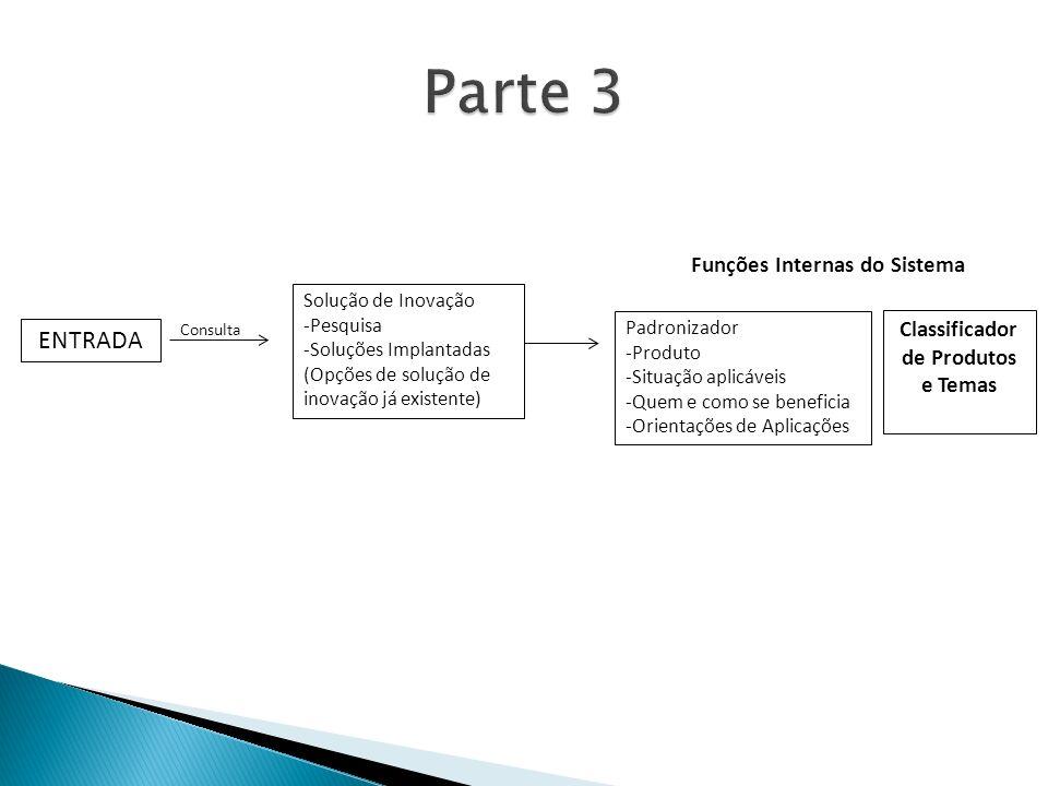 ENTRADA Consulta Solução de Inovação -Pesquisa -Soluções Implantadas (Opções de solução de inovação já existente) Funções Internas do Sistema Padronizador -Produto -Situação aplicáveis -Quem e como se beneficia -Orientações de Aplicações Classificador de Produtos e Temas