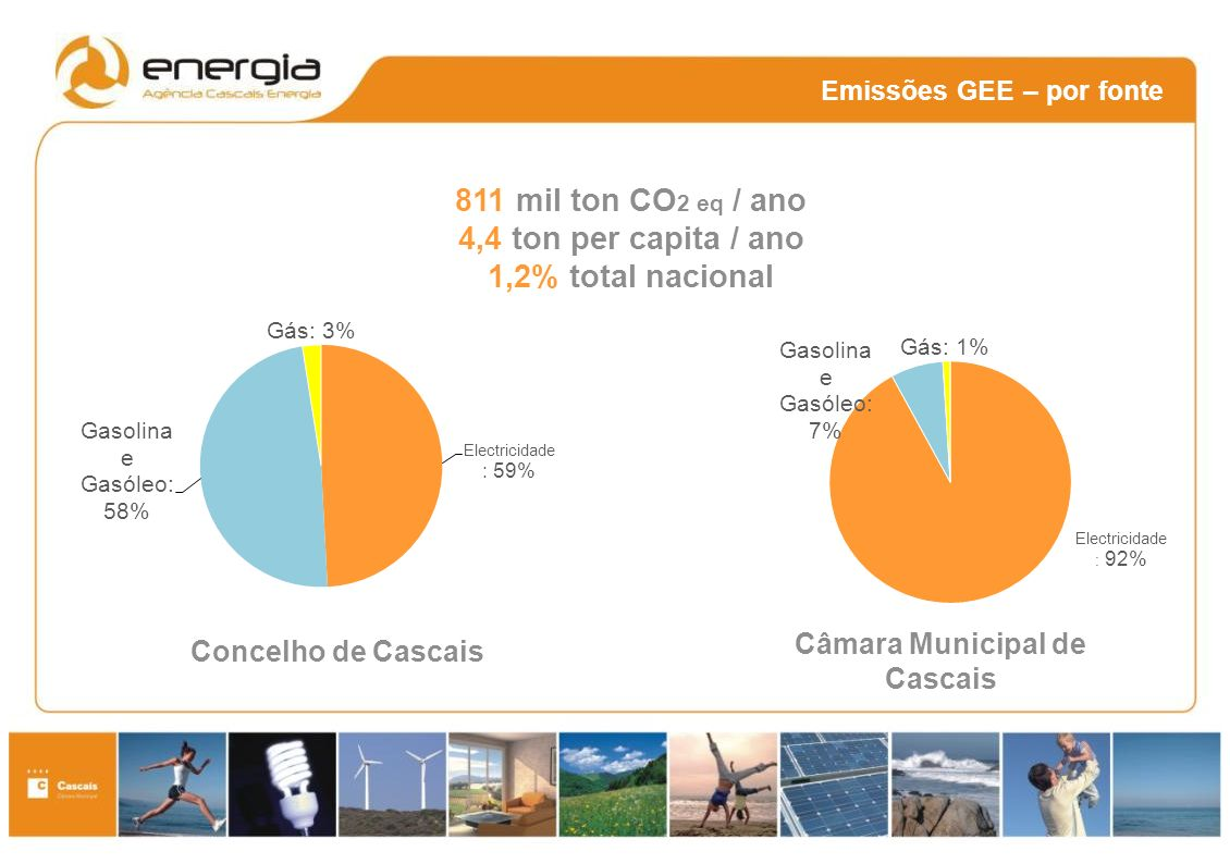 Emissões GEE – por fonte 811 mil ton CO 2 eq / ano 4,4 ton per capita / ano 1,2% total nacional Câmara Municipal de Cascais Concelho de Cascais