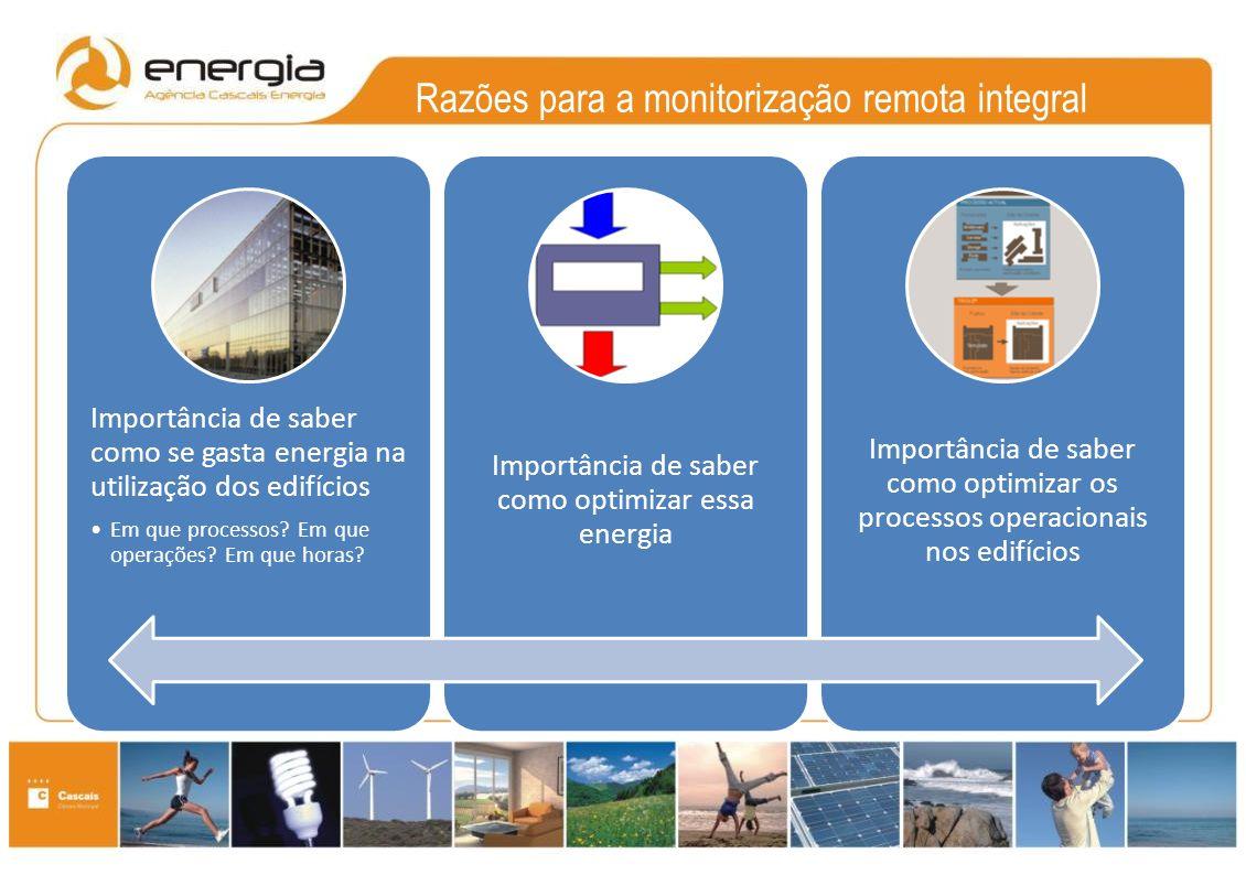 Razões para a monitorização remota integral Importância de saber como se gasta energia na utilização dos edifícios Em que processos.
