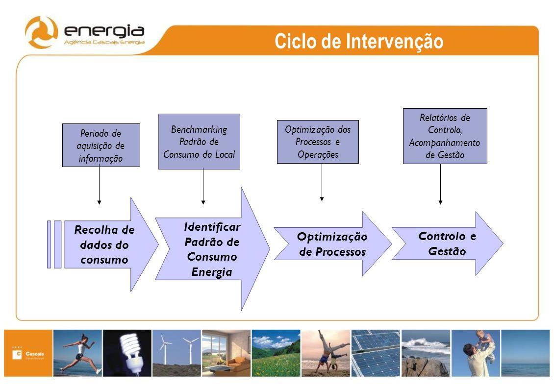 Ciclo de Intervenção Recolha de dados do consumo Identificar Padrão de Consumo Energia Optimização de Processos Periodo de aquisição de informação Benchmarking Padrão de Consumo do Local Optimização dos Processos e Operações Relatórios de Controlo, Acompanhamento de Gestão Controlo e Gestão