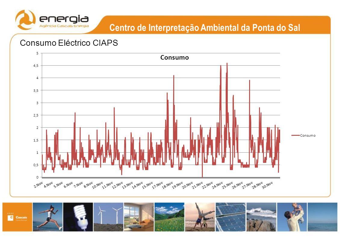 Centro de Interpretação Ambiental da Ponta do Sal Consumo Eléctrico CIAPS