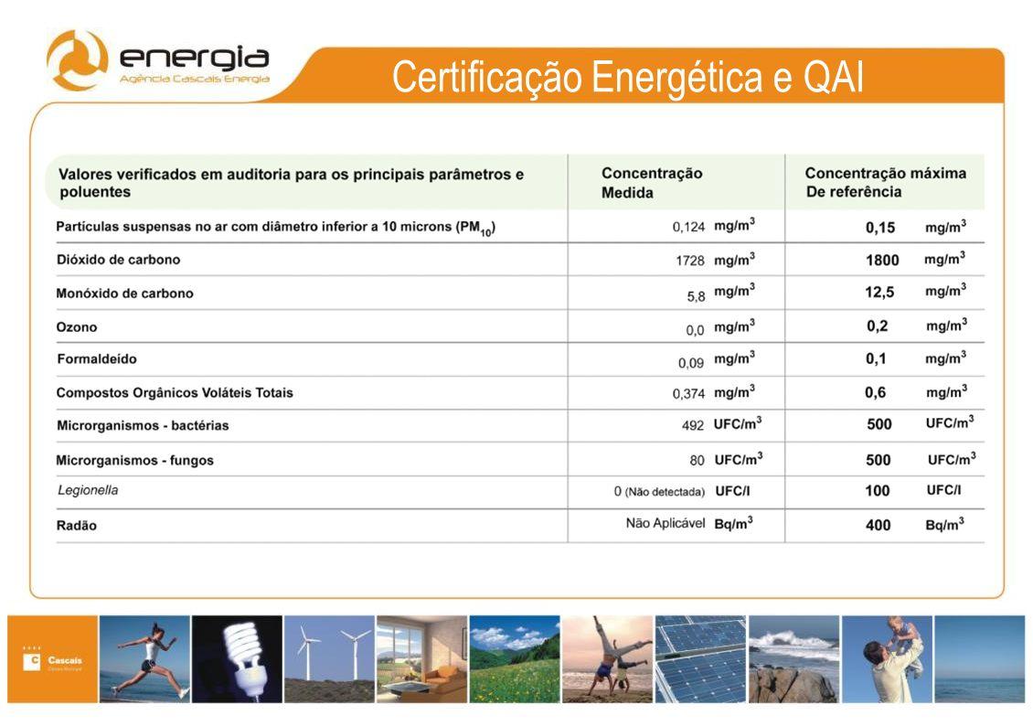 Certificação Energética e QAI