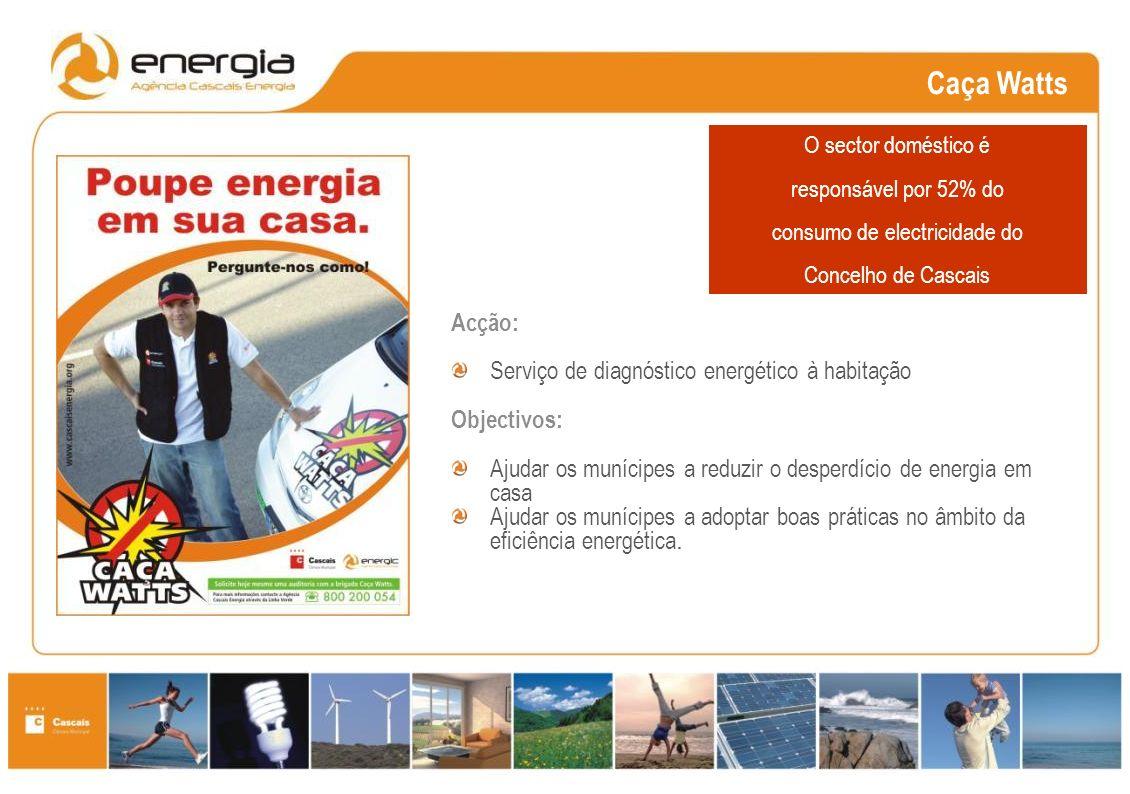 Caça Watts Acção: Serviço de diagnóstico energético à habitação Objectivos: Ajudar os munícipes a reduzir o desperdício de energia em casa Ajudar os munícipes a adoptar boas práticas no âmbito da eficiência energética.