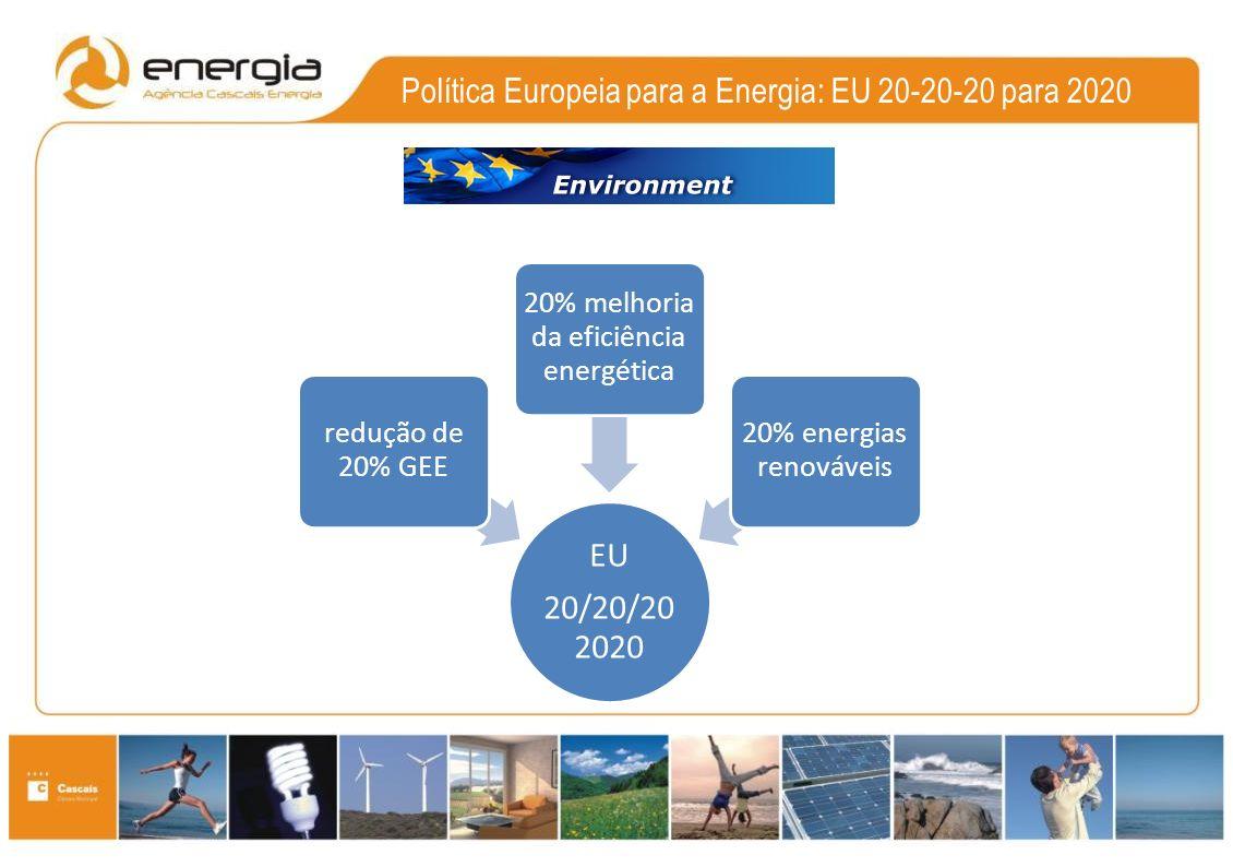Política Europeia para a Energia: EU 20-20-20 para 2020 EU 20/20/20 2020 redução de 20% GEE 20% melhoria da eficiência energética 20% energias renováveis