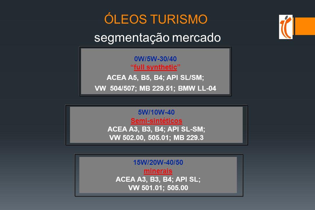 Recomendações e especificações FABRICANTES EUROPEUS (turismo) MERCEDES BENZ (Gasolina e Diesel) MB 229.1 (*) - ACEA A2-96 o A3-96 + ACEA B2-96 o B3-96 - Alguns limites mais severos que ACEA MB 229.3 (*) - Selecciona a qualidade dos óleos 0W/ 5W-X (HTHS, Mín.