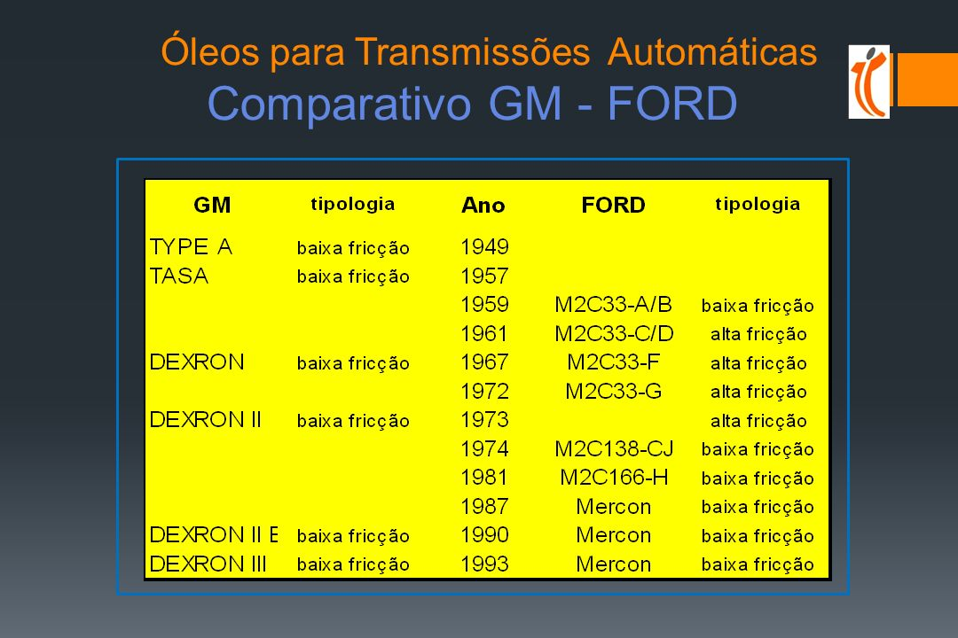 Óleos para Transmissões Automáticas ESPECIFICAÇÕES USA General Motors (TYPE A, T.A.S.A.