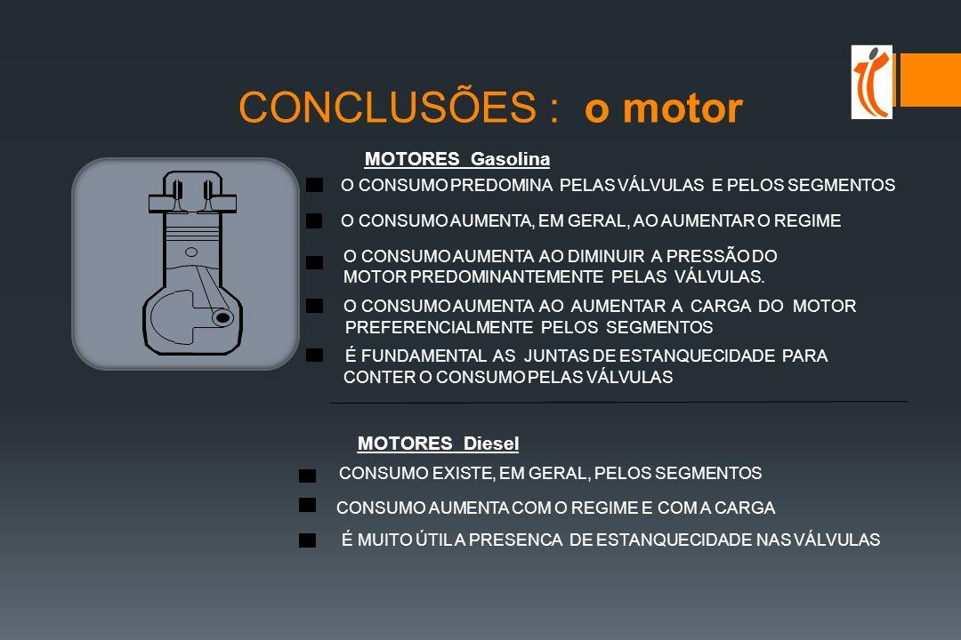 O CONSUMO DE ÓLEO ESTÁ INFLUENCIADO PELO Tipo de motor Estado de desgaste do motor Volatibilidade MOTOR ÓLEO Viscosidade Condições de exercicio