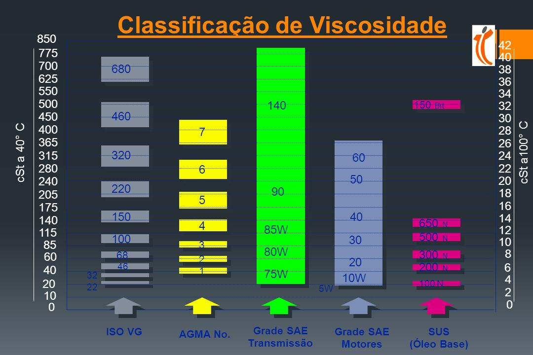 INTERVALOS DE MUDA DE ÓLEO TRADICIONAIS TipoServiço Tendência Motores Gasolina tradicional 10/15.000 km long-life 20/25.000 km Motores Diesel Ligero tradicional 10/15.000 km long-life 25/40.000 km Motores Diesel Pesado tradicional 10/25.000 km long-life 45/75.000km (fora estrada) off-road 250h/500h Os intervalos de muda de óleo para os veículos,variam em função da qualidade do óleo e das condições de trabalho,verifique regularmente os níveis.Os óleos tem limites temporais de ( 1 ó 2 anos )