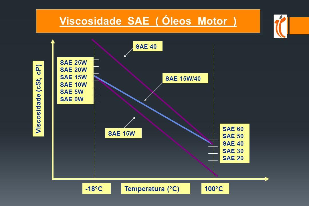 Viscosidade (cSt, cP) Temperatura (°C)-18°C100°C SAE 60 SAE 50 SAE 40 SAE 30 SAE 20 SAE 25W SAE 20W SAE 15W SAE 10W SAE 5W SAE 0W SAE 40 SAE 15W/40 SAE 15W Viscosidade SAE ( Óleos Motor ) Viscosidade SAE ( Óleos Motor )