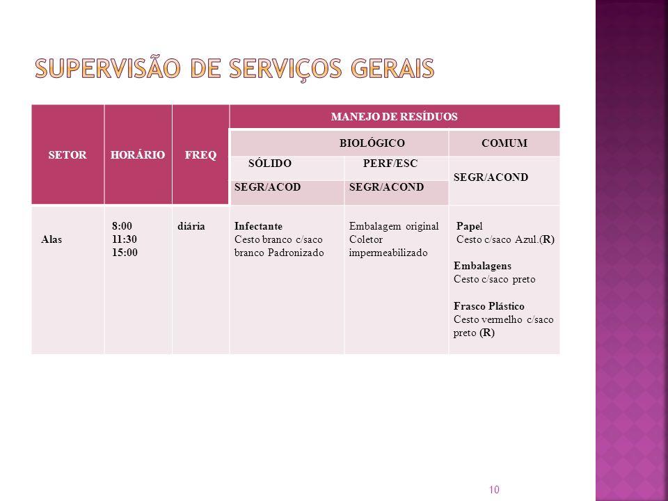 SETORHORÁRIOFREQ MANEJO DE RESÍDUOS BIOLÓGICOCOMUM SÓLIDO PERF/ESC SEGR/ACOND SEGR/ACODSEGR/ACOND Alas 8:00 11:30 15:00 diáriaInfectante Cesto branco