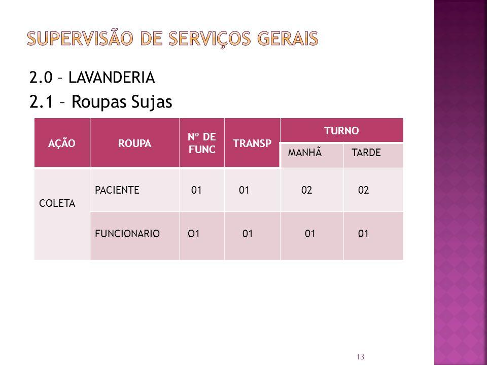 2.0 – LAVANDERIA 2.1 – Roupas Sujas AÇÃOROUPA Nº DE FUNC TRANSP TURNO MANHÃ TARDE COLETA PACIENTE 01 02 FUNCIONARIO O1 01 13