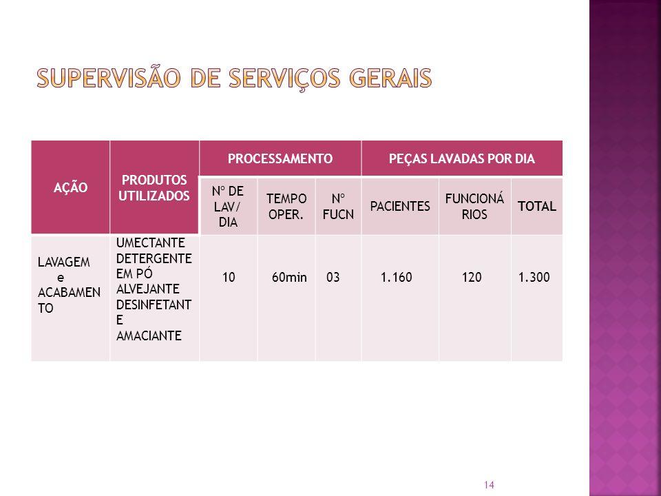 AÇÃO PRODUTOS UTILIZADOS PROCESSAMENTOPEÇAS LAVADAS POR DIA Nº DE LAV/ DIA TEMPO OPER. Nº FUCN PACIENTES FUNCIONÁ RIOS TOTAL LAVAGEM e ACABAMEN TO UME