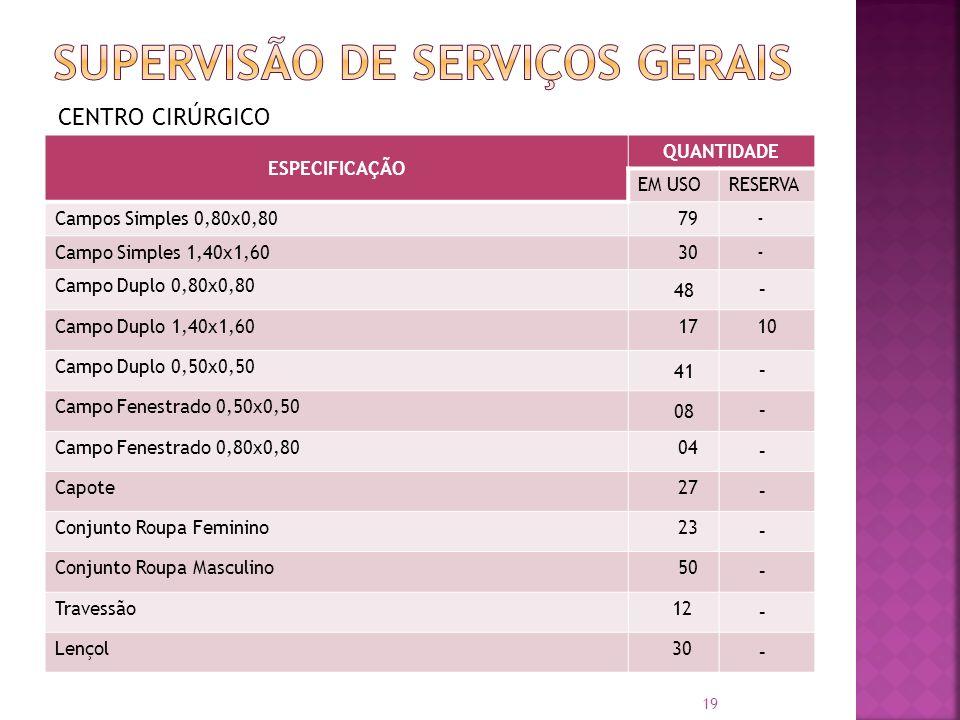 CENTRO CIRÚRGICO ESPECIFICAÇÃO QUANTIDADE EM USORESERVA Campos Simples 0,80x0,80 79 - Campo Simples 1,40x1,60 30 - Campo Duplo 0,80x0,80 48 - Campo Du
