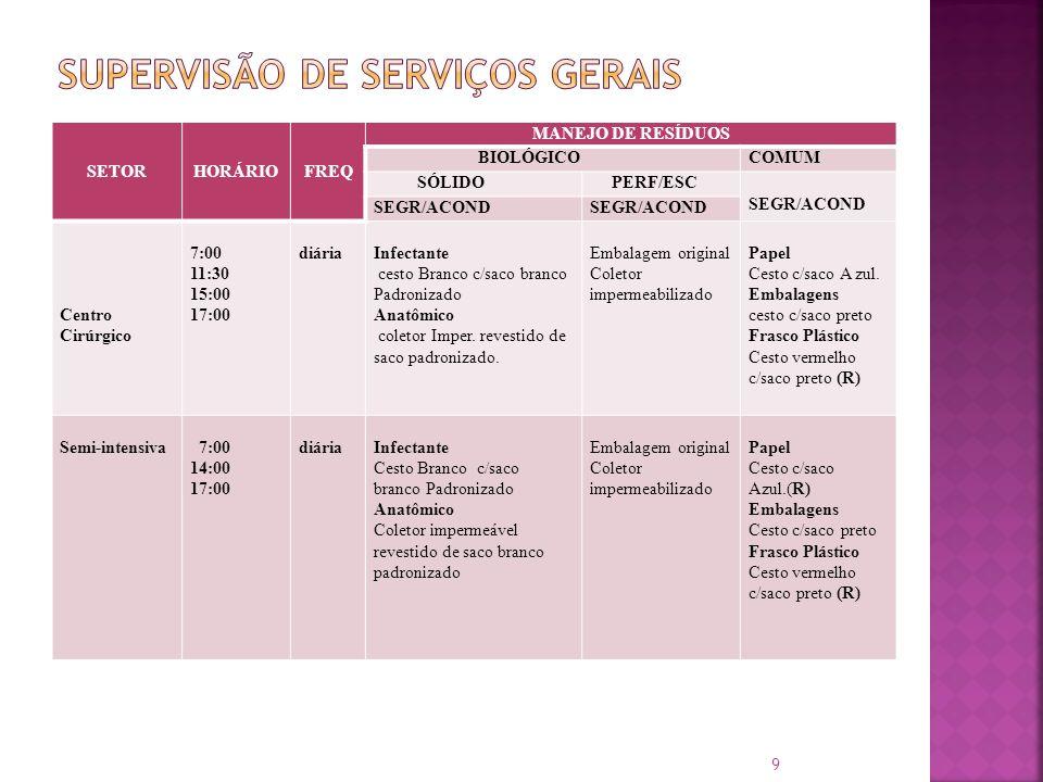SETORHORÁRIOFREQ MANEJO DE RESÍDUOS BIOLÓGICOCOMUM SÓLIDO PERF/ESC SEGR/ACOND Centro Cirúrgico 7:00 11:30 15:00 17:00 diáriaInfectante cesto Branco c/