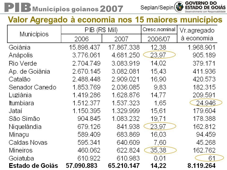 Municípios goianos 2007 Seplan/Sepin Valor Agregado à economia nos 15 maiores municípios
