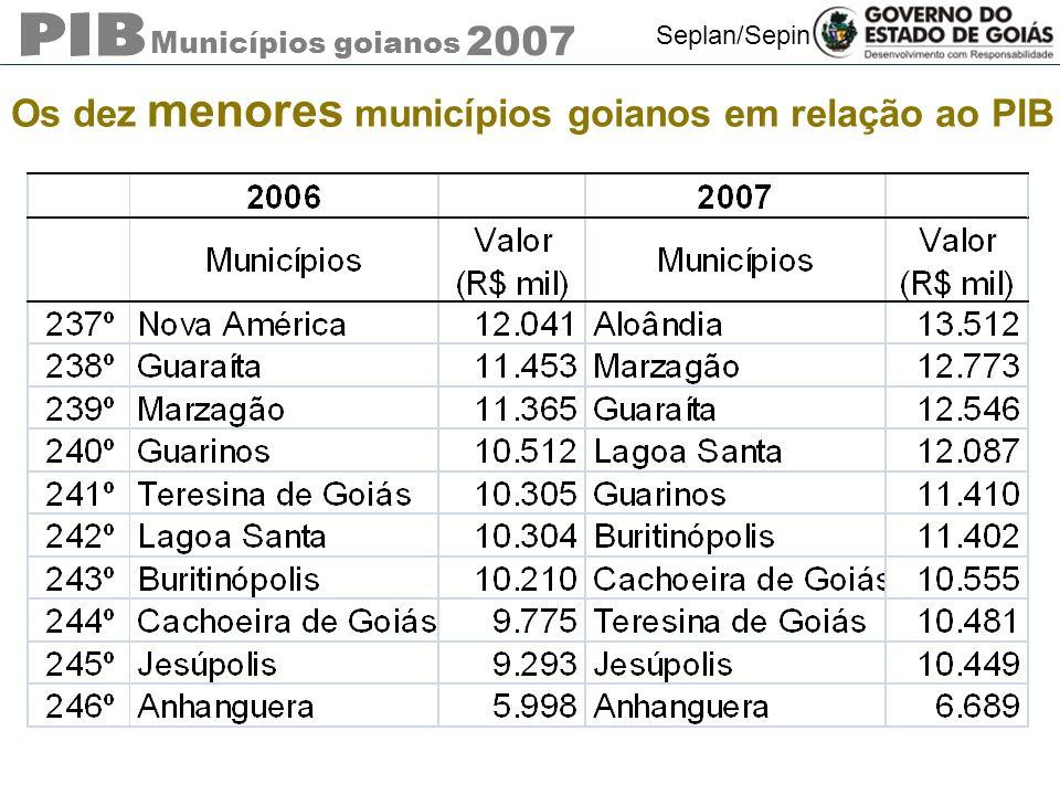 Municípios goianos 2007 Seplan/Sepin Os dez menores municípios goianos em relação ao PIB